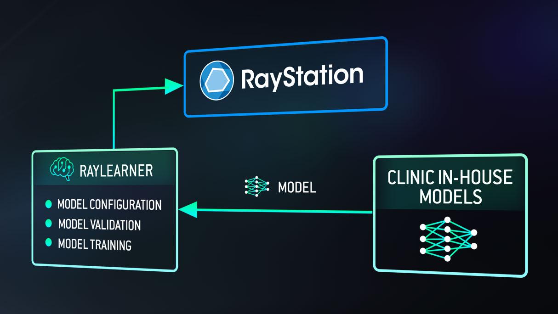 Machine Learning | RaySearch Laboratories